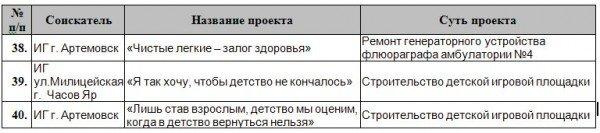 Клюев решил профинансировать 64 проекта инициативных групп Артемовска и района, фото-4
