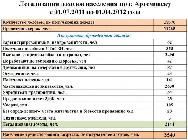 В Артемовске думают, как пополнить госбюджет для социальных инициатив президента Януковича (ВИДЕО), фото-1