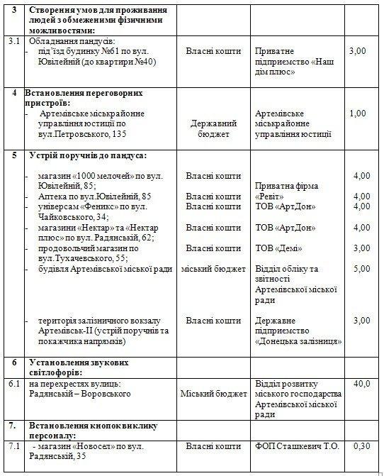 Артемовск хотят сделать приспособленным для инвалидов, фото-3