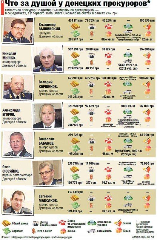Как живут донецкие прокуроры, фото-1