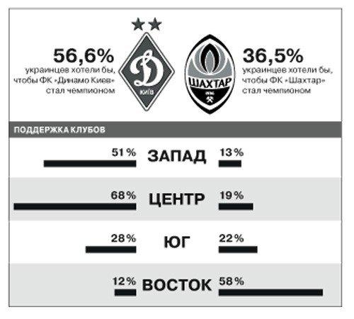 За «Шахтер» болеет  26,8% всех украинских болельщиков, а за «Динамо» -41,5%, фото-1