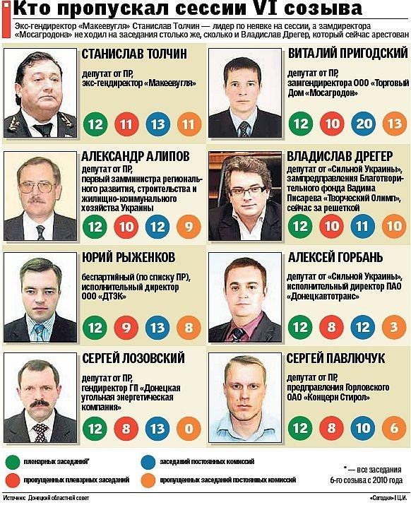 Большинство донецких «слуг народа» регулярно прогуливают работу — рейтинг депутатов-прогульщиков, фото-1