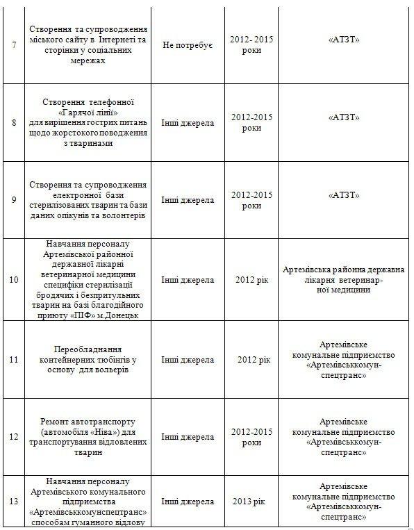 К 2020 году Артемовск забудет о проблеме бродячих собак, фото-2