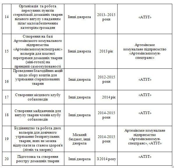 К 2020 году Артемовск забудет о проблеме бродячих собак, фото-3
