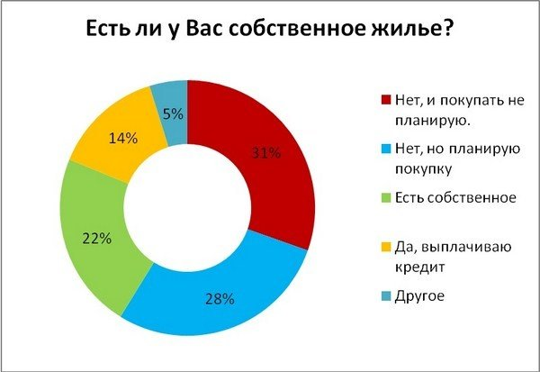Украинская молодежь живет без квартир, работает не по специальности, но в будущее смотрит с оптимизмом, фото-1