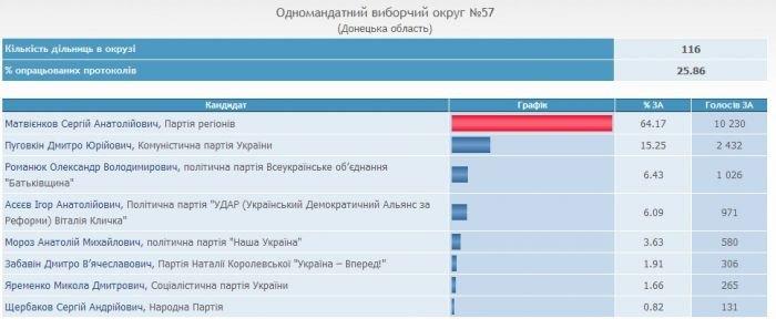 Сергей Матвиенков набирает 64% и проходит в Верховную Раду , фото-1