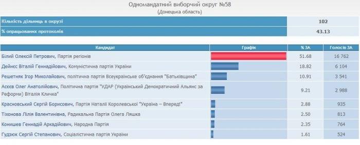 Алексей Белый выигрывает в 58-м окружном избирательном округе , фото-1