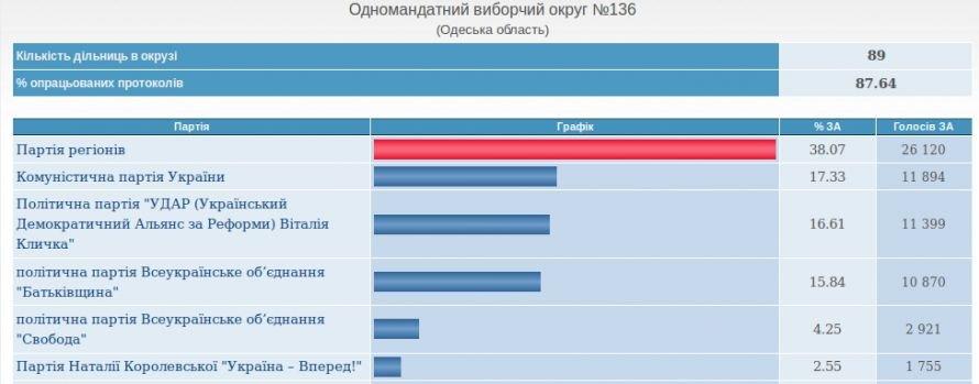 В Одесской области уверено побеждает Партия регионов (срез ЦВК), фото-4