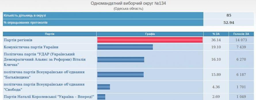 В Одесской области уверено побеждает Партия регионов (срез ЦВК), фото-2