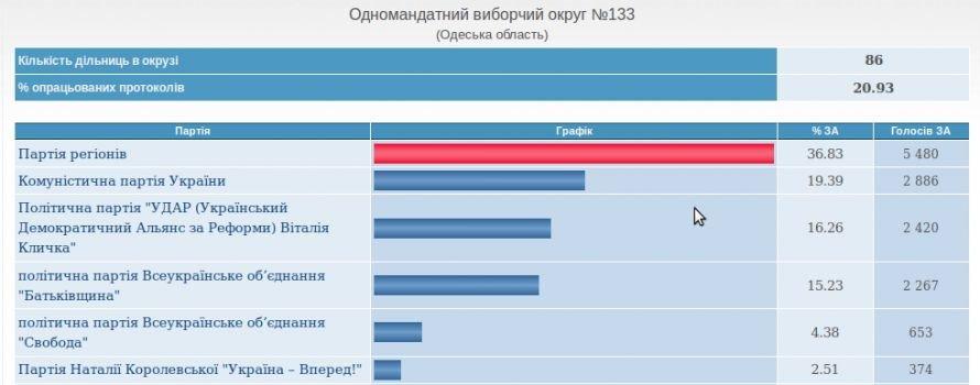 В Одесской области уверено побеждает Партия регионов (срез ЦВК), фото-1