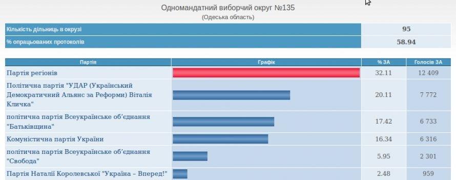 В Одесской области уверено побеждает Партия регионов (срез ЦВК), фото-3