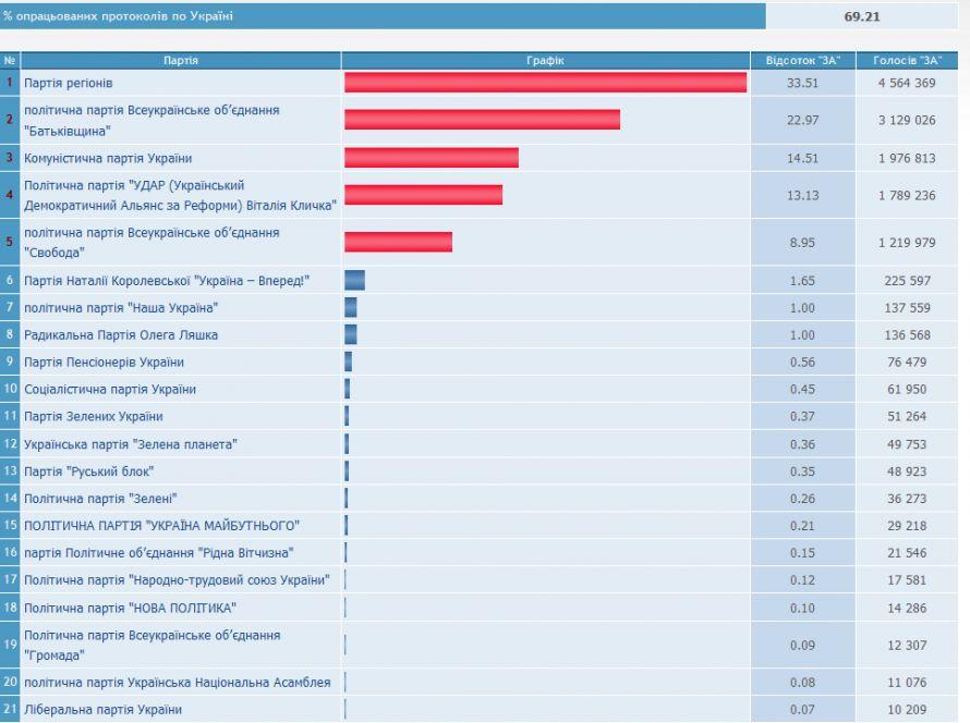 FireShot Screen Capture #108 - 'Центральна виборча комісія України - WWW відображення ІАС _Вибори народних депутатів України 2012_' - www_cvk_gov_ua_vnd2012_wp300pt001f01=900_html