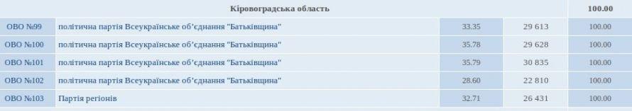 Губернатор выдает желаемое за действительное? По мнению Ларина, Кировоградщина поддерживает партию власти, фото-2