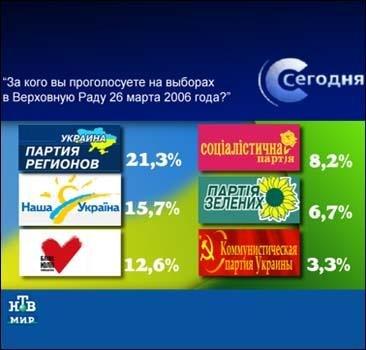 Сенсационный рейтинг выборов-2006 от НТВ!, фото-1
