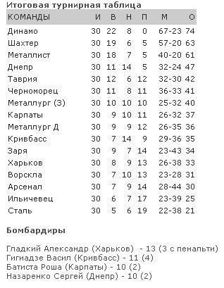 Ильичевев вылетел в первую лигу., фото-1