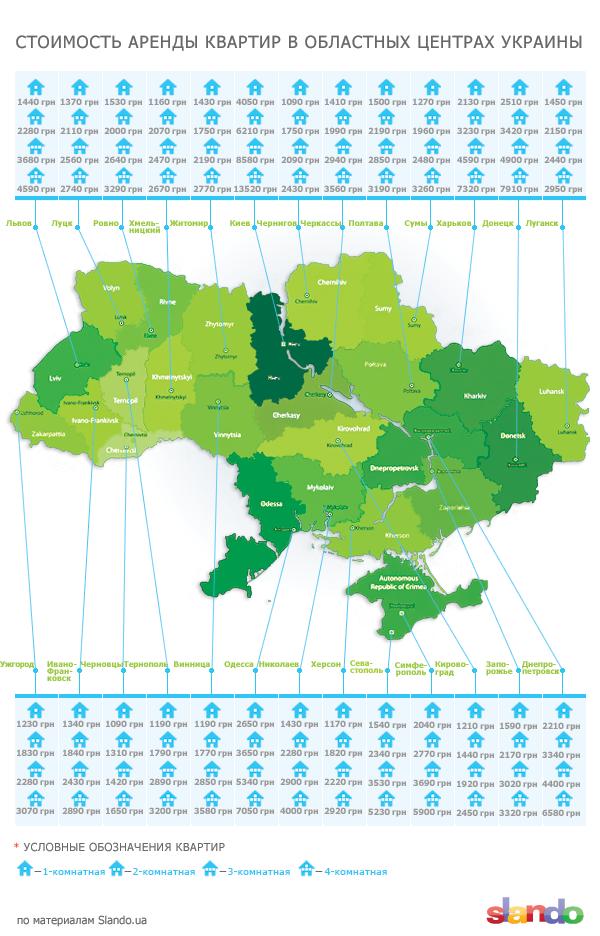 Стоимость аренды квартир в Украине