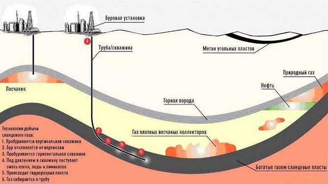 газ инфографика