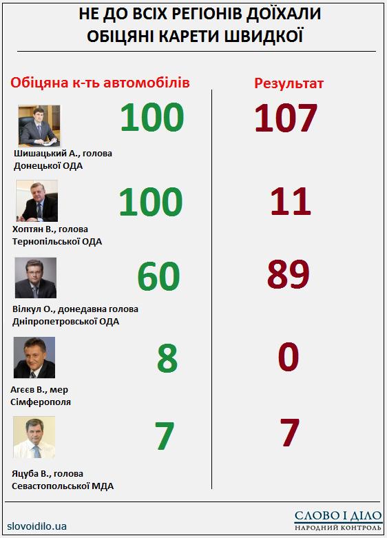 Губернатор Тернопільщини Валентин Хоптян знову «прогремів» на всю Україну, фото-1