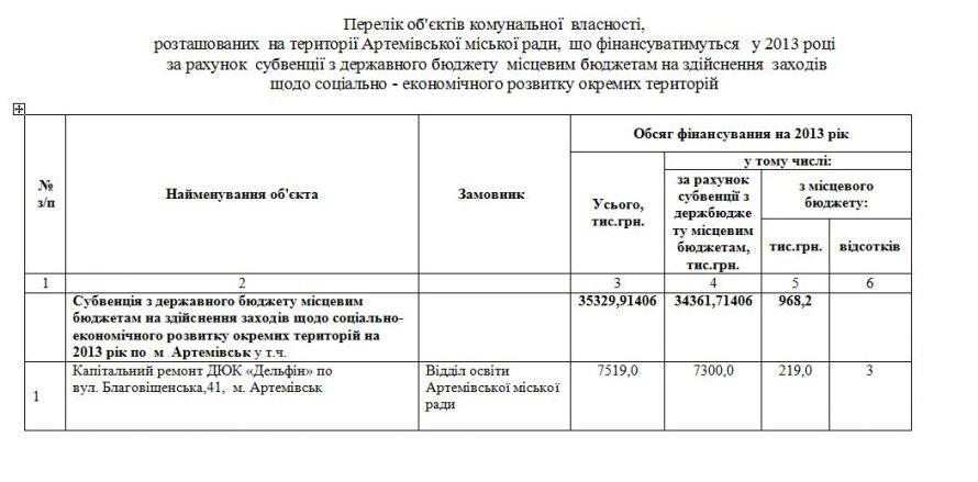 Киев «кинул» Артемовск еще на 15 миллионов, фото-1