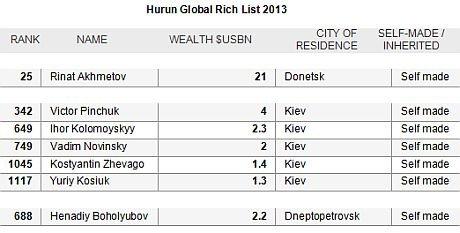 Ринат Ахметов занял 25-е место в рейтинге самых богатых людей планеты, фото-1