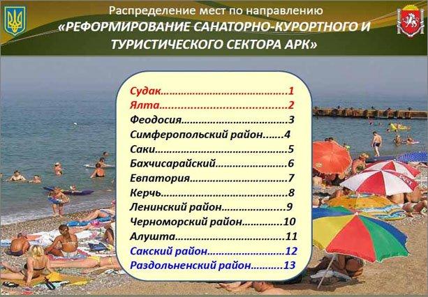 Феодосия лидирует в рейтинге показателей Автономной Республики Крым в промышленности и курортах, фото-2