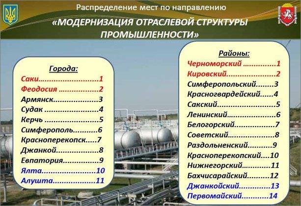 Феодосия лидирует в рейтинге показателей Автономной Республики Крым в промышленности и курортах, фото-1