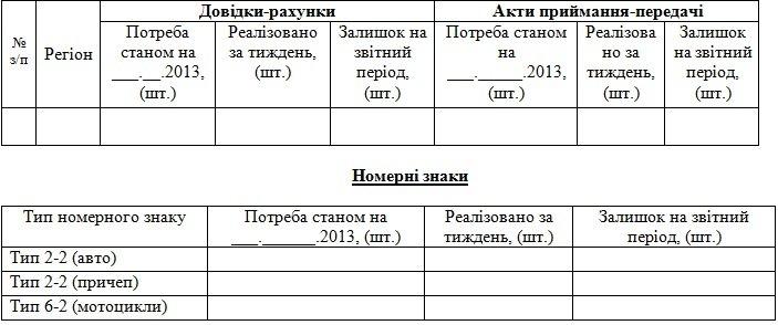 Зміни в отриманні бланкової продукції ДАІ та номерних знаків для разових поїздок, фото-1
