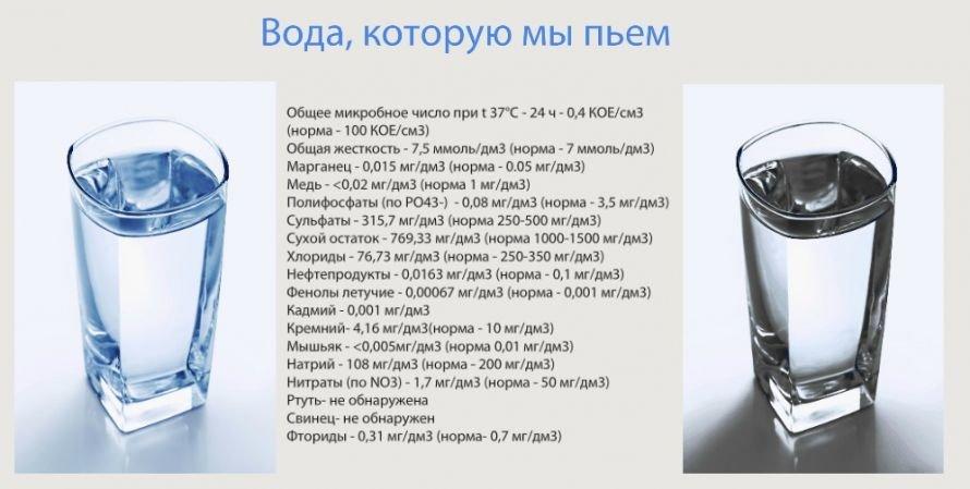 Всеукраинская жажда. Что пьют украинцы, и в каком регионе страны искать чистую воду, фото-2