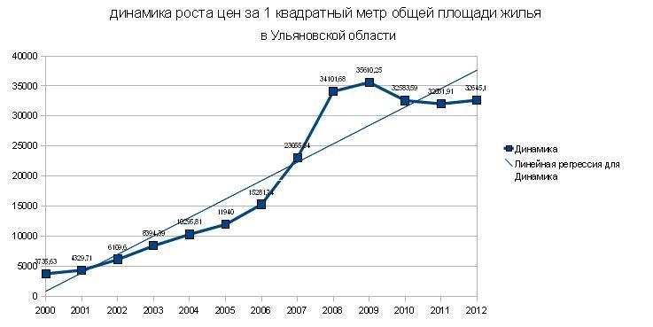 Как росли цены на 1 м. кв. жилья в Ульяновске с 2000 года?, фото-1