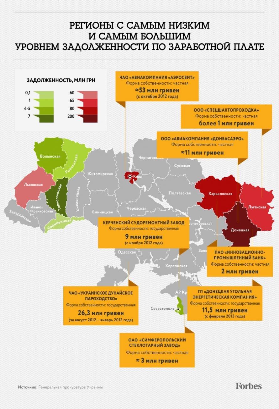 Луганщина отличилась: попала в рейтинг регионов с самым высоким уровнем задолженности по зарплате, фото-1