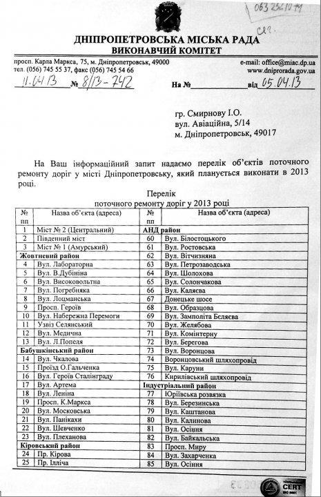 Днепропетровские власти опубликовали список улиц, которые отремонтируют до конца 2013 года, фото-1