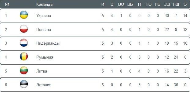 Хоккей. Сборная Украины добивается повышения в классе, фото-1