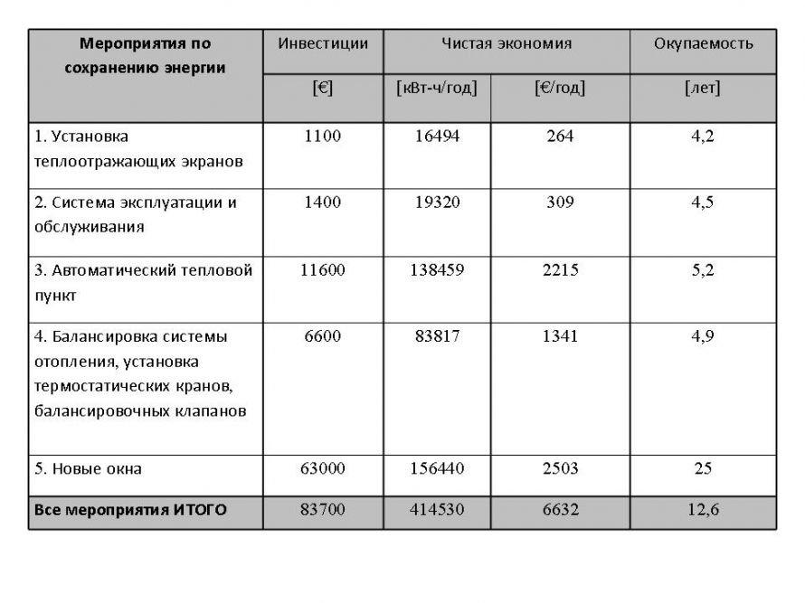 Таблица аудит