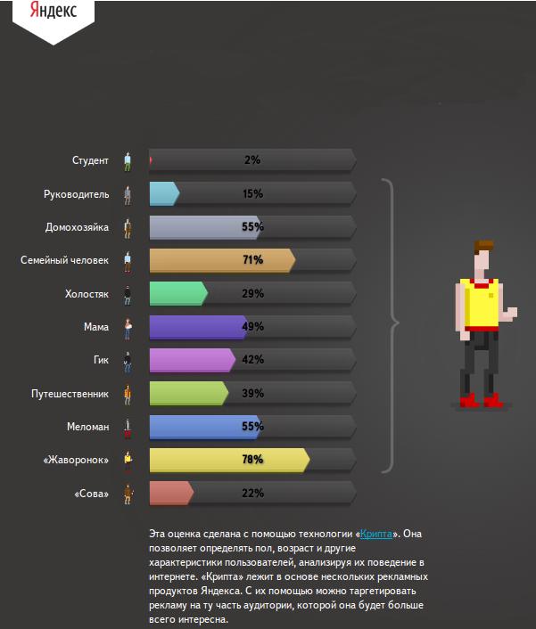 Яндекс может определить пол, возраст человека используя его поведение в интернете., фото-1