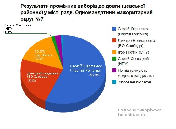 Результати_виборів