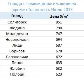 2013_новость квартиры