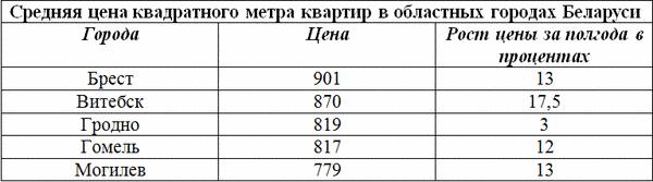 2013_новость квартиры-1