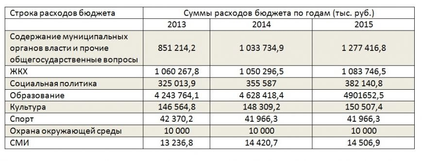 Бюджет Ульяновска2014
