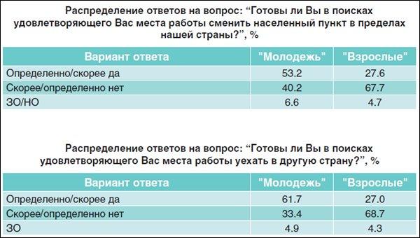 2013111_Беларусь_молодёжь_за границу-1