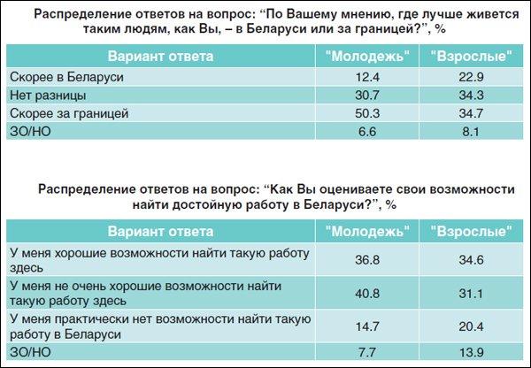 2013111_Беларусь_молодёжь_за границу-2