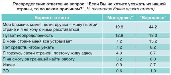 2013111_Беларусь_молодёжь_за границу-3