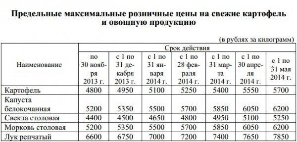 20131125_гродно_область_шапиро_цены_картофель_свекла_лук