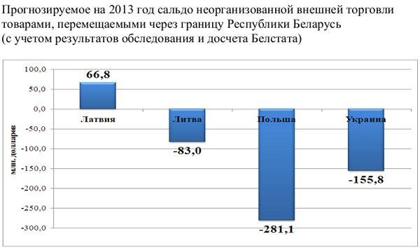 20131128_беларусь_граница_белорусы_ввезли_на полмиллиарда больше чем вывезли
