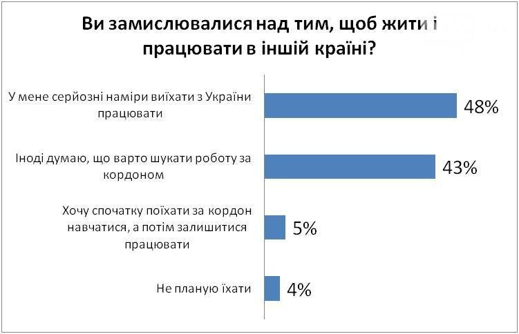 Хорошо там, где нас нет: почти все украинцы мечтают уехать за границу на ПМЖ, фото-1