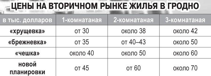 20131129_гродно_повышенный спрос на вторичное жильё_двущки_риэторы