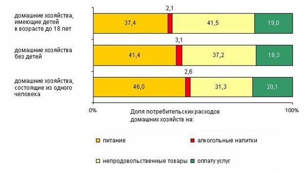 20131207_Беларусь_белстат_белорусы тратят_ 500 долларов в месяц