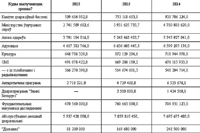 20131214_беларусь бюджет 2014_кгб_культура_образование