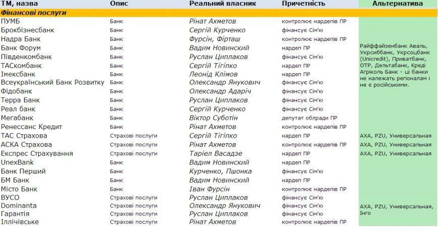 Информация для сумчан: стало известно, что в Украине принадлежит Партии регионов (СПИСОК), фото-1