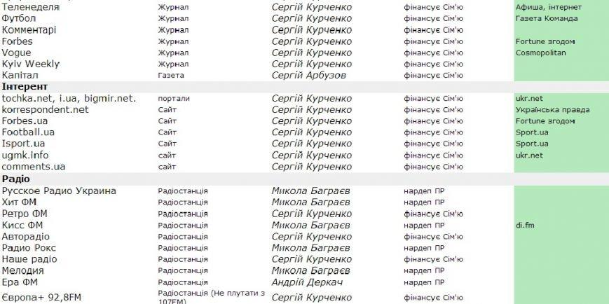 Информация для сумчан: стало известно, что в Украине принадлежит Партии регионов (СПИСОК), фото-5