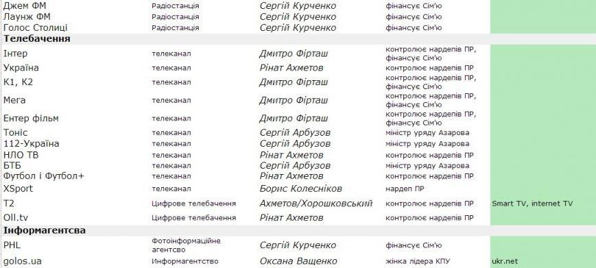 Информация для сумчан: стало известно, что в Украине принадлежит Партии регионов (СПИСОК), фото-6